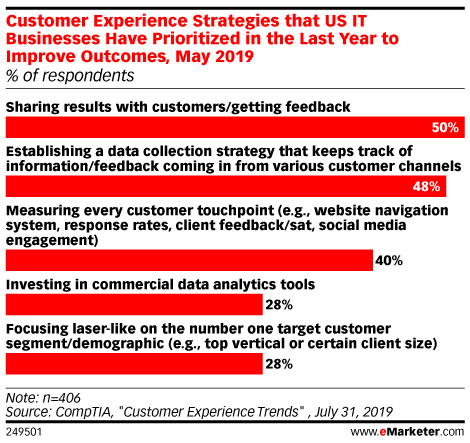 Customer Experience Strategies that US IT Businesses Have Prioritized in the Last Year to Improve Outcomes, May 2019 (% of respondents)