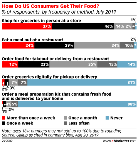 How Do US Consumers Get Their Food? (% of respondents, by frequency of method, July 2019)