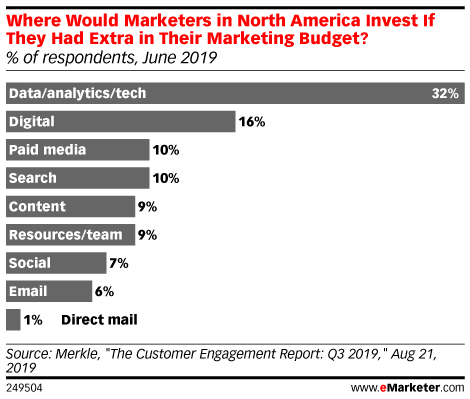 Where Would Marketers in North America Invest If They Had Extra in Their Marketing Budget? (% of respondents, June 2019)