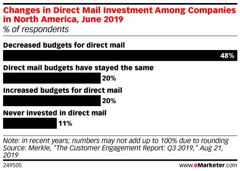 Changes in Direct Mail Investment Among Companies in North America, June 2019 (% of respondents)