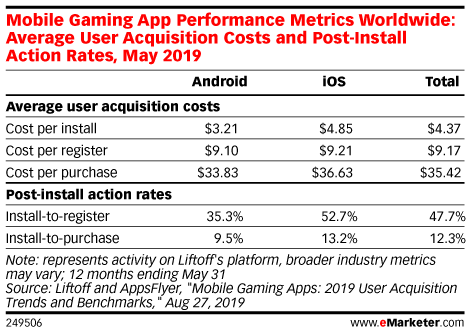 Mobile Gaming App Performance Metrics Worldwide: Average User Acquisition Costs and Post-Install Action Rates, May 2019
