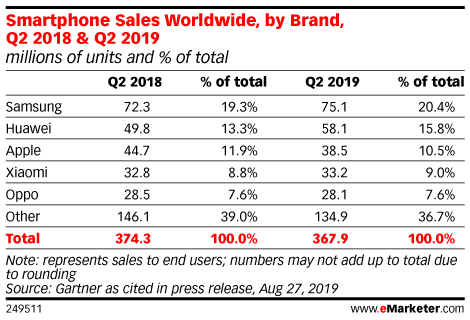 Smartphone Sales Worldwide, by Brand, Q2 2018 & Q2 2019 (millions of units and % of total)