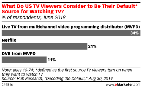 What Do US TV Viewers Consider to Be Their Default* Source for Watching TV? (% of respondents, June 2019)