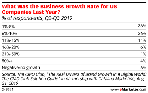 What Was the Business Growth Rate for US Companies Last Year? (% of respondents, Q2-Q3 2019)