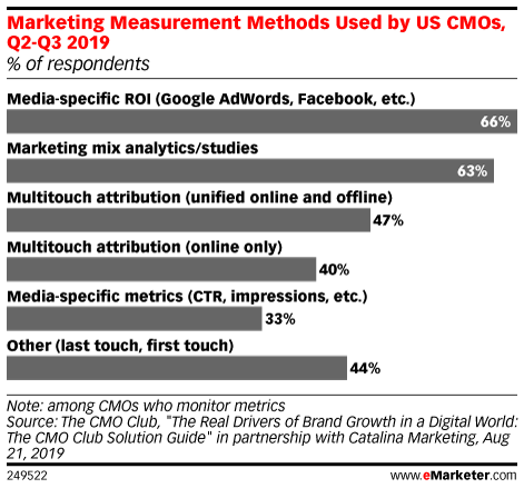Marketing Metrics Used by US CMOs, Q2-Q3 2019 (% of respondents)
