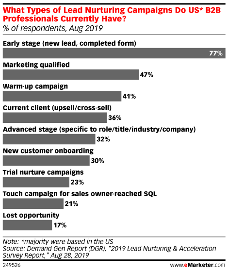 What Types of Lead Nurturing Campaigns Do US* B2B Professionals Currently Have? (% of respondents, Aug 2019)