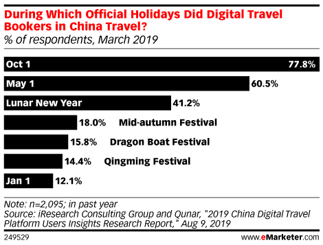 During Which Official Holidays Did Digital Travel Bookers in China Travel? (% of respondents, March 2019)