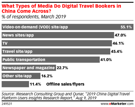 What Types of Media Do Digital Travel Bookers in China Come Across? (% of respondents, March 2019)