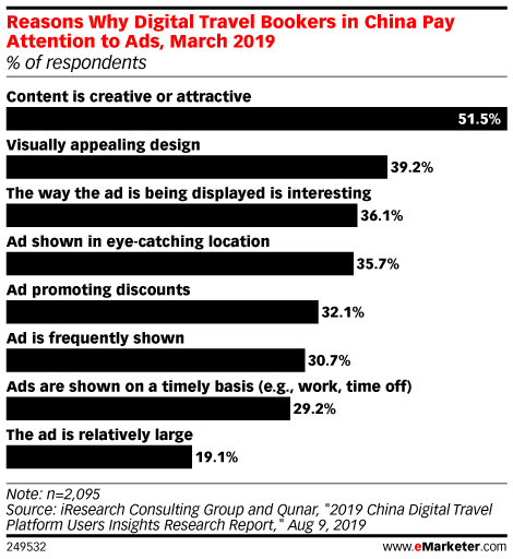 Reasons Why Digital Travel Bookers in China Pay Attention to Ads, March 2019 (% of respondents)