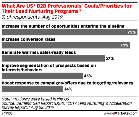 What Are US* B2B Professionals' Goals/Priorities for Their Lead Nurturing Programs? (% of respondents, Aug 2019)