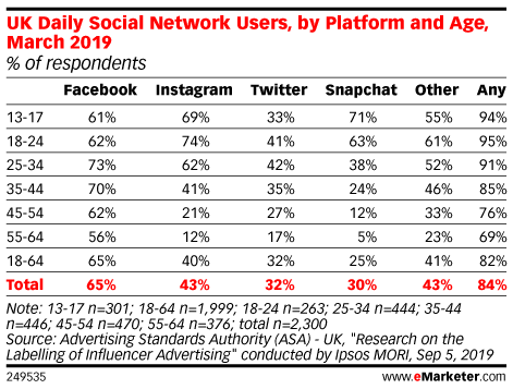 UK Daily Social Network Users, by Platform and Age, March 2019 (% of respondents)