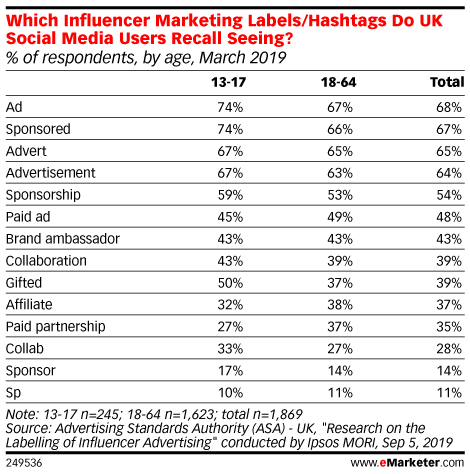 Which Influencer Marketing Labels/Hashtags Do UK Social Media Users Recall Seeing? (% of respondents, by age, March 2019)