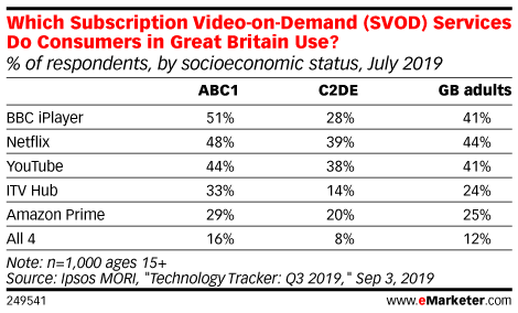 Which Subscription Video-on-Demand (SVOD) Services Do Consumers in Great Britain Use? (% of respondents, by socioeconomic status, July 2019)