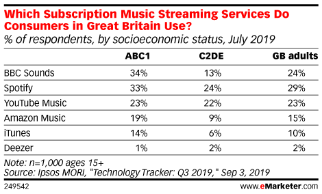 Which Subscription Music Streaming Services Do Consumers in Great Britain Use? (% of respondents, by socioeconomic status, July 2019)