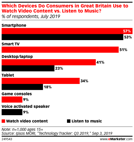 Which Devices Do Consumers in Great Britain Use to Watch Video Content vs. Listen to Music? (% of respondents, July 2019)