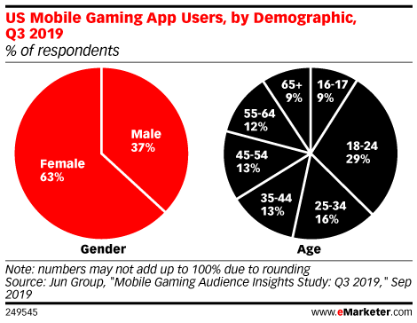 US Mobile Gaming App Users, by Demographic, Q3 2019 (% of respondents)