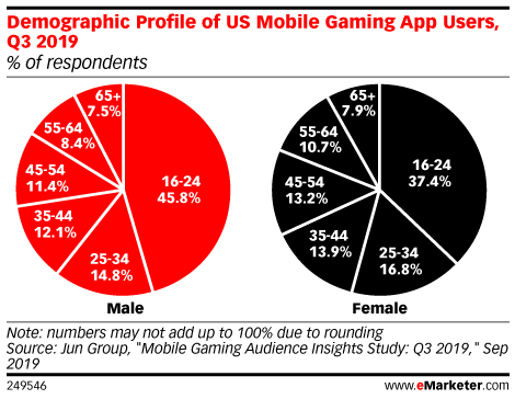 Demographic Profile of US Mobile Gaming App Users, Q3 2019 (% of respondents in each group)