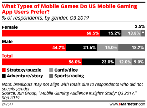 What Types of Mobile Games Do US Mobile Gaming App Users Prefer? (% of respondents, by gender, Q3 2019)
