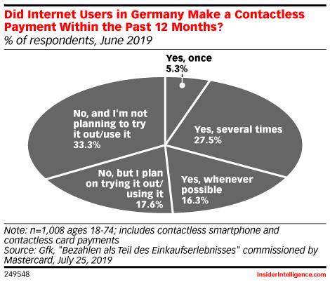 Did Internet Users in Germany Make a Contactless Payment Within the Past 12 Months? (% of respondents, June 2019)