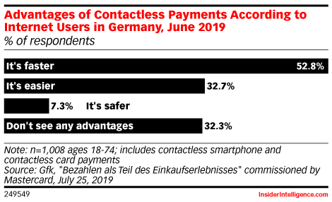 Advantages of Contactless Payments According to Internet Users in Germany, June 2019 (% of respondents)