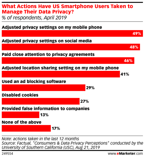 What Actions Have US Smartphone Users Taken to Manage Their Data Privacy? (% of respondents, April 2019)