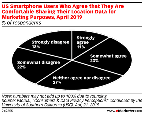 Are US Smartphone Users Comfortable with Their Location Data Being Used for Marketing Purposes? (% of respondents, April 2019)