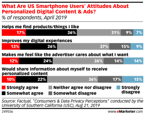 What Are US Smartphone Users' Attitudes About Personalized Digital Content & Ads? (% of respondents, April 2019)