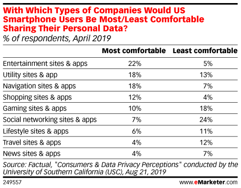 With Which Types of Companies Would US Smartphone Users Be Most/Least Comfortable Sharing Their Personal Data? (% of respondents, April 2019)