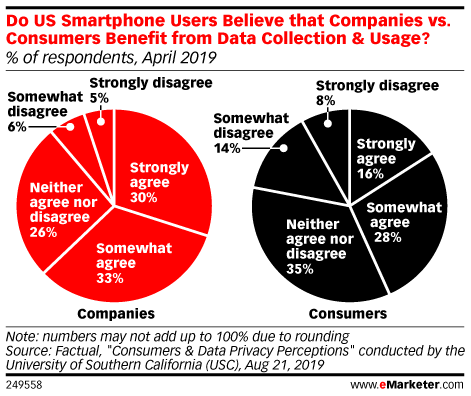 Do US Smartphone Users Believe that Companies vs. Consumers Benefit from Data Collection & Usage? (% of respondents, April 2019)