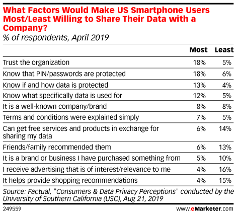 What Factors Would Make US Smartphone Users Most/Least Willing to Share Their Data with a Company? (% of respondents, April 2019)