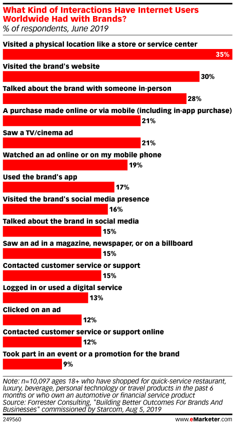 What Kind of Interactions Have Internet Users Worldwide Had with Brands? (% of respondents, June 2019)