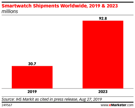 Smartwatch Shipments Worldwide, 2019 & 2023 (millions)