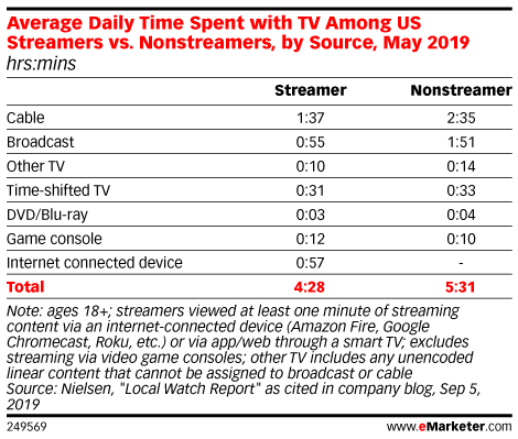 Average Daily Time Spent with TV Among US Streamers vs. Nonstreamers, by Source, May 2019 (hrs:mins)