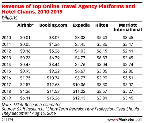 Revenue of Top Online Travel Agency Platforms and Hotel Chains, 2010-2019 (billions)