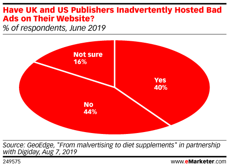 Have UK and US Publishers Inadvertently Hosted Bad Ads on Their Website? (% of respondents, June 2019)