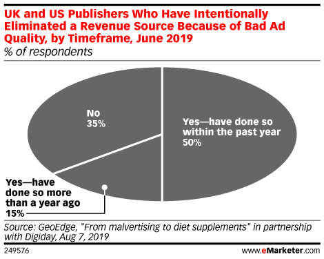 UK and US Publishers Who Have Intentionally Eliminated a Revenue Source Because of Bad Ad Quality, by Timeframe, June 2019 (% of respondents)