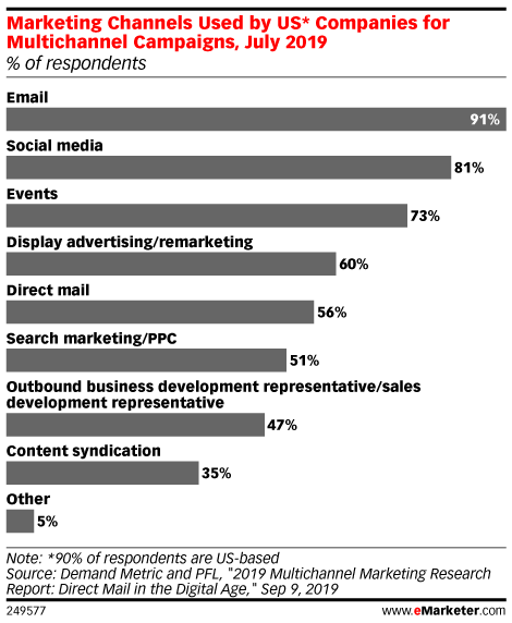 Marketing Channels Used by US* Companies for Multichannel Campaigns, July 2019 (% of respondents)