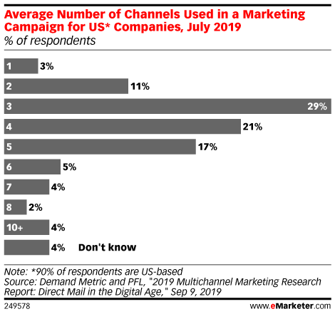 Average Number of Channels Used in a Marketing Campaign for US* Companies, July 2019 (% of respondents)
