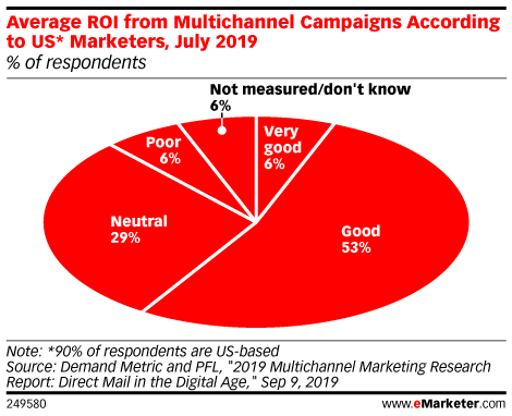Average ROI from Multichannel Campaigns According to US* Marketers, July 2019 (% of respondents)
