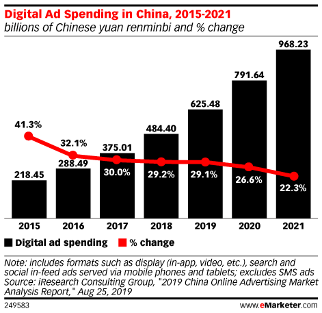 Digital Ad Spending in China, 2015-2021 (billions of Chinese yuan renminbi and % change)
