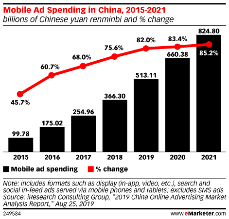 Mobile Ad Spending in China, 2015-2021 (billions of Chinese yuan renminbi and % change)