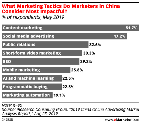 What Marketing Tactics Do Marketers in China Consider Most Impactful? (% of respondents, May 2019)