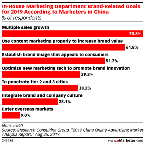 In-House Marketing Department Brand-Related Goals for 2019 According to Marketers in China (% of respondents)