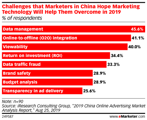 Challenges that Marketers in China Hope Marketing Technology Will Help Them Overcome in 2019 (% of respondents)