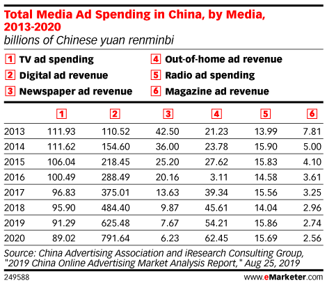 Total Media Ad Spending in China, by Media, 2013-2020 (billions of Chinese yuan renminbi)
