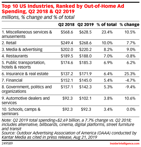 Top 10 US Industries, Ranked by Out-of-Home Ad Spending, Q2 2018 & Q2 2019 (millions, % change and % of total)