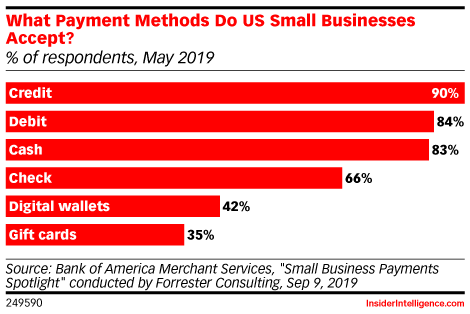 What Payment Methods Do US Small Businesses Accept? (% of respondents, May 2019)
