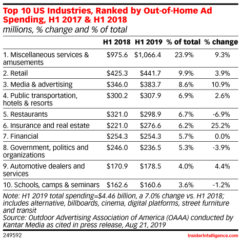 Top 10 US Industries, Ranked by Out-of-Home Ad Spending, H1 2017 & H1 2018 (millions, % change and % of total)