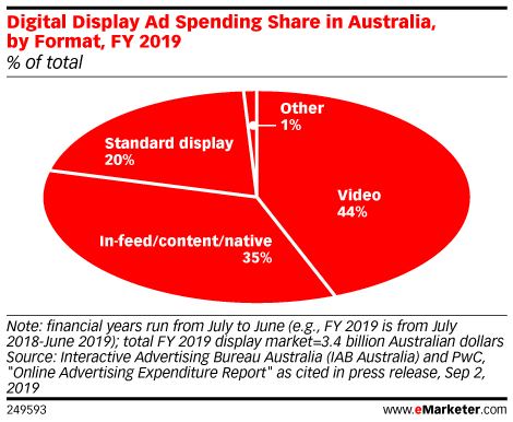 Digital Display Ad Spending Share in Australia, by Format, FY 2019 (% of total)