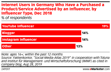 Internet Users in Germany Who Have a Purchased a Product/Service Advertised by an Influencer, by Influencer Type, Dec 2018 (% of respondents)